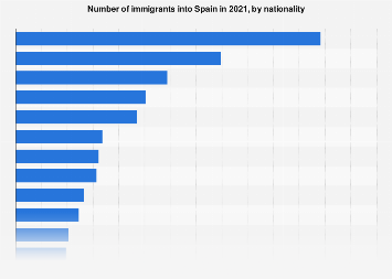 Number of immigrants into Spain 2014-2016, by nationality