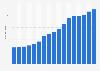 IGP rosé wine supermarket total sales value in France 2003-2015