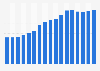 IGP rosé wine supermarket total sales volume in France 2003 to 2015