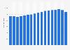 Total AOP wine sales value in supermarkets in France 2003-2015