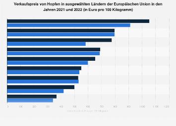 Verkaufspreis von Hopfen in ausgewählten Ländern der EU bis 2017
