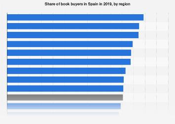 Book sales value breakdown in Spain in September-December 2015, by region