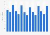 Book sales volume in Spain 2012-2015