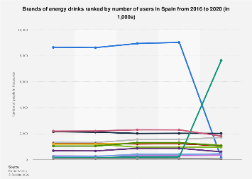 Leading brands of energy drinks in Spain 2014-2016
