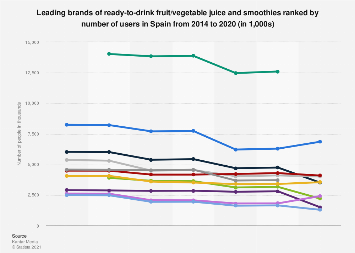 Leading brands of fruit/vegetable juice and smoothies in Spain in 2014-2016