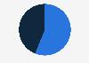 Peru: gender distribution of internet users 2015