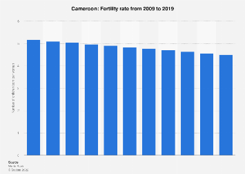 Fertility rate in Cameroon 2016