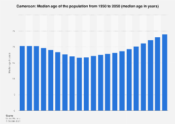 Median age of the population in Cameroon 2015