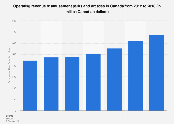 Revenue of amusement parks and arcades in Canada 2012-2015