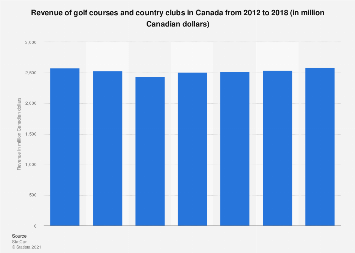 Revenue of golf courses and country clubs in Canada 2012-2016