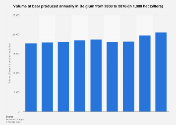 Belgium: annual volume of beer produced 2008-2016
