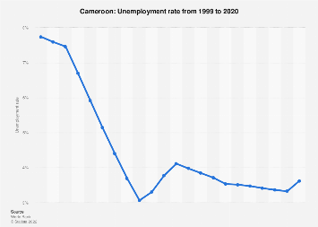 Unemployment rate in Cameroon 2017
