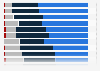 Canada: female interest in advertising images 2013, by image type