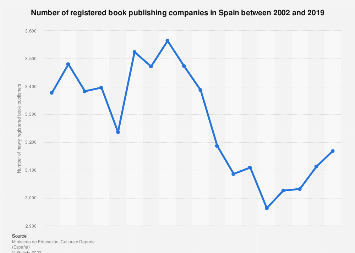 Book publishing companies in Spain 2002-2016