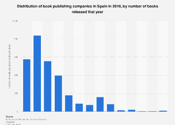 Book publishing company distribution in Spain 2014, by releases