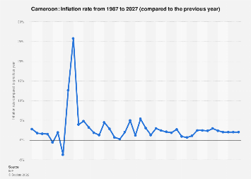 Inflation rate in Cameroon 2022