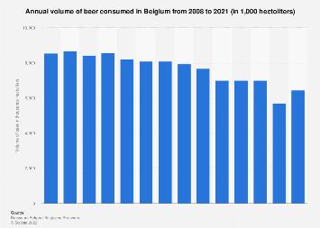 Belgium: annual volume of beer consumed 2008-2016