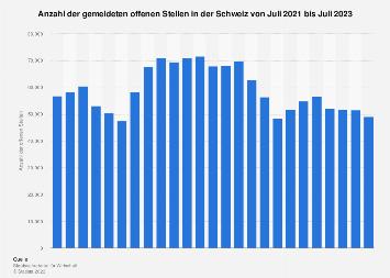 Offene Stellen in der Schweiz nach Monaten bis Oktober 2018