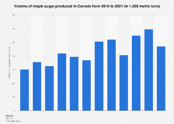 Volume of maple sugar produced in Canada 2010-2018