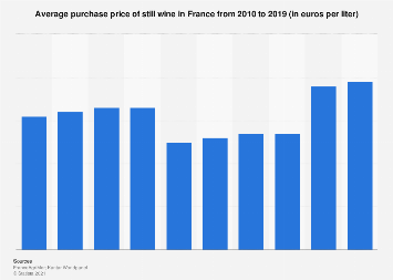 Average price of wine in France from 2010-2016
