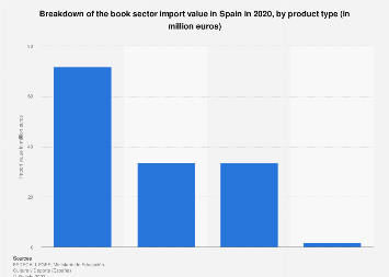 Breakdown of import value from the Spanish book sector 2016, by product