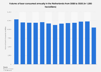 Netherlands: annual volume of beer consumed 2008-2016