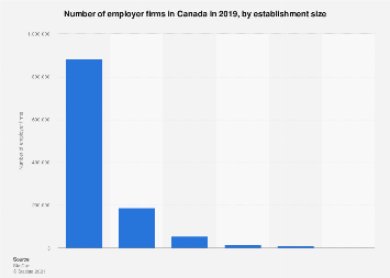 Canada - employer firms, by establishment size 2017