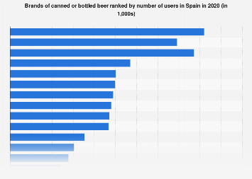 Leading brands of canned or bottled beer in Spain 2017