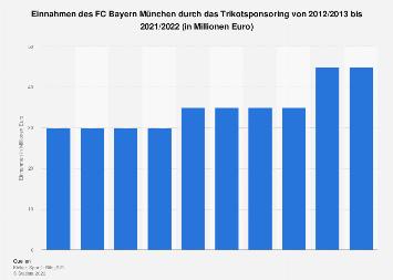 Bayern Zugänge 2021