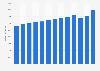 Umsatz in der Backwarenherstellung in Deutschland bis 2018