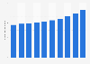 Number of tourism enterprises in Portugal 2008-2015