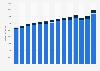 Inlands- und Auslandsumsatz in der Backwarenherstellung in Deutschland bis 2017