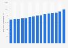 Bruttojahresverdienst in der Backwarenherstellung in Deutschland bis 2018