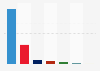 Senate election results in the Spanish general election 2011, by party