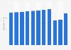 Anzahl der Fahrgäste in den Verkehrsmitteln des ZVV bis 2018