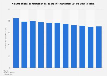 Annual volume of beer consumed per capita in Finland 2008-2016