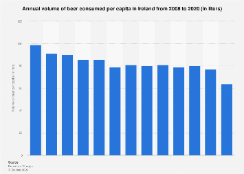 Ireland: annual volume of beer consumed per capita 2008-2016
