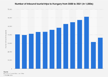 International tourist arrivals in Hungary 2010-2016