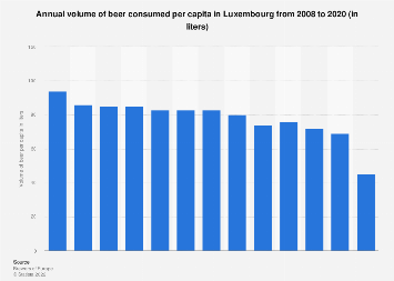 Luxembourg: annual volume of beer consumed per capita 2008-2017