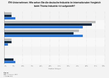 Industrie 4.0 - Umfrage zur internationalen Wettbewerbsfähigkeit 2015