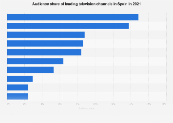Leading television channels in Spain 2017, by audience share