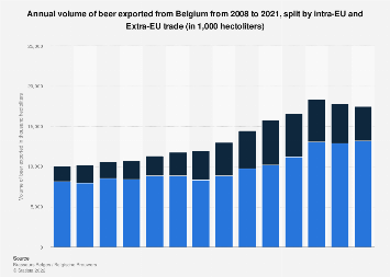 Belgium: annual volume of beer exported 2008-2016, by EU and non-EU export