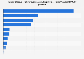 Canada: private sector employer businesses, by province 2015