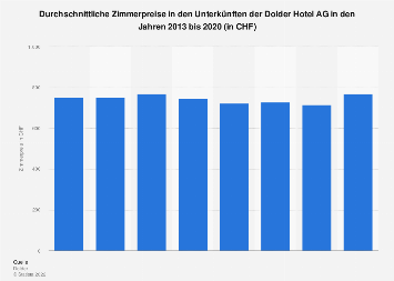 Zimmerpreise in den Unterkünften der Dolder Hotel AG 2015
