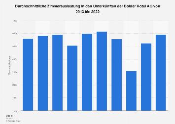 Zimmerauslastung in den Unterkünften der Dolder Hotel AG 2015