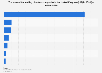 Turnover of the leading chemical companies in the United Kingdom (UK) 2015