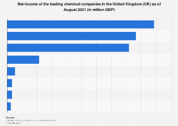 Net income of the leading chemical companies in the United Kingdom (UK) 2018