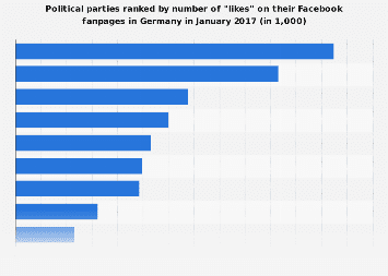 Political parties with the most fans on Facebook in Germany 2017