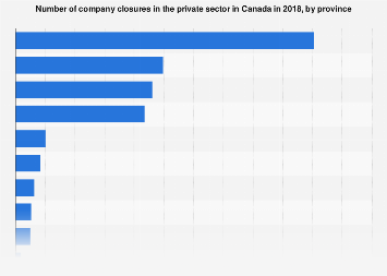 Canada: private sector company closures 2015, by province