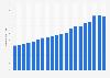 Import von Teigwaren in die Schweiz bis 2017